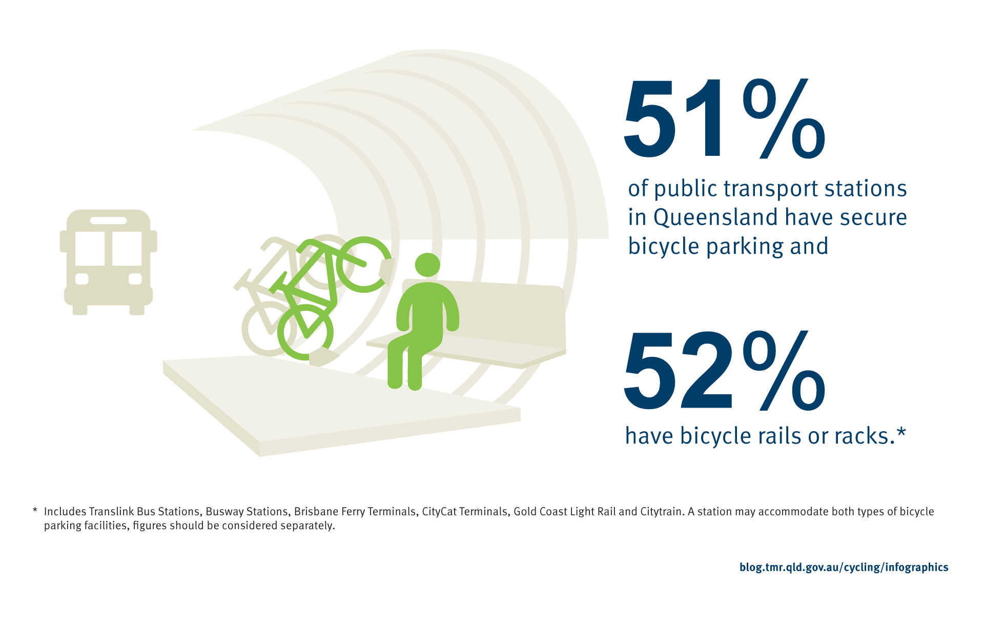 51% of public transport stations in Queensland have secure bicycle parking and 52% have bicycle rails or racks.  *This includes Translink Bus Stations, Busway Stations, Brisbane Ferry Terminals, CityCat Terminals, Gold Coast lightrail and Citytrain. A station may accommodate both types of bicycle parking facilities, figures should be considered separately.