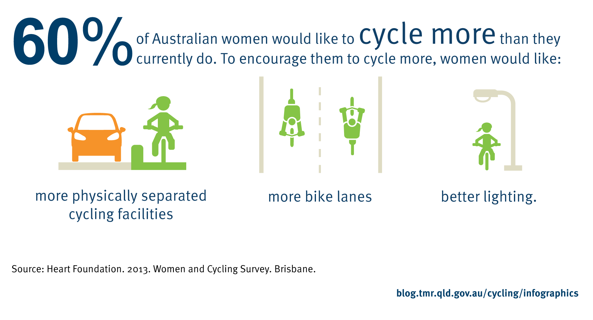 60% of Australian women would like to cycle more than they currently do. To encourage them to cycle more, women would like: more physically separated cycling facilities, more bike lanes and better lighting. Source: Heart Foundation. 2013. Women and Cycling Survey. Brisbane.