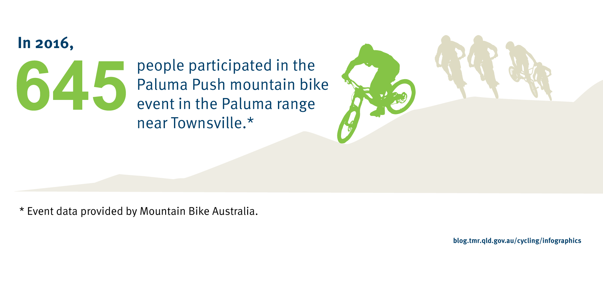 In 2016, 645 people participated in the Paluma Push mountain bike event in the Paluma range near Townsville (<i>Event data provided by Mountain Bike Australia</i>).