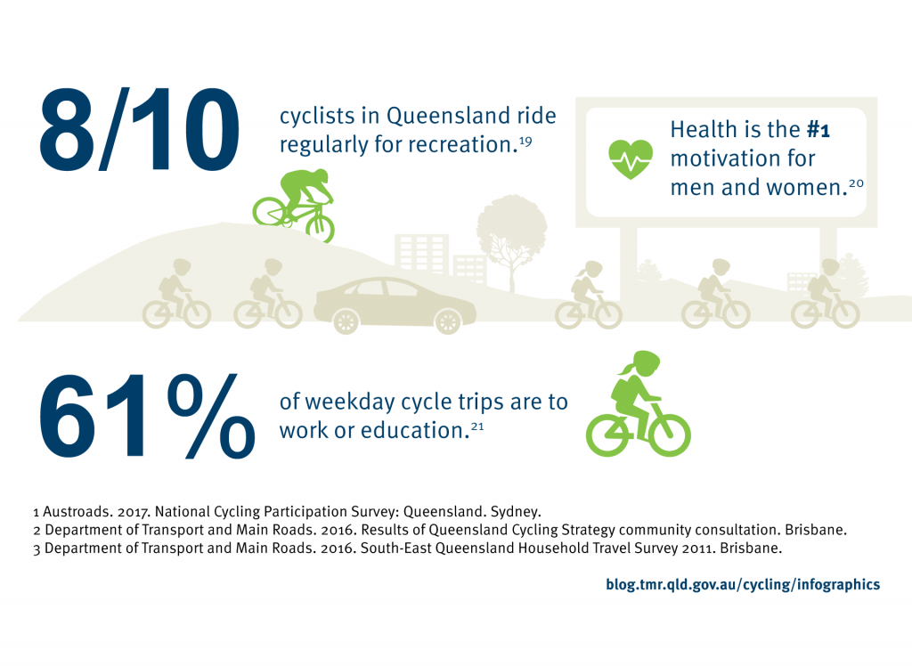 Eight out of ten cyclists in Queensland ride regularly for recreation (Austroads. 2017. National Cycling Participation Survey: Queensland. Sydney). Health is the number one motivation for men and women (Department of Transport and Main Roads. 2016. Results of Queensland Cycling Strategy communityconsultation. Brisbane). 61% of weekday cycle trips are to work or education (Department of Transport and Main Roads. 2016. Queensland Household Travel Survey 2011. Brisbane).