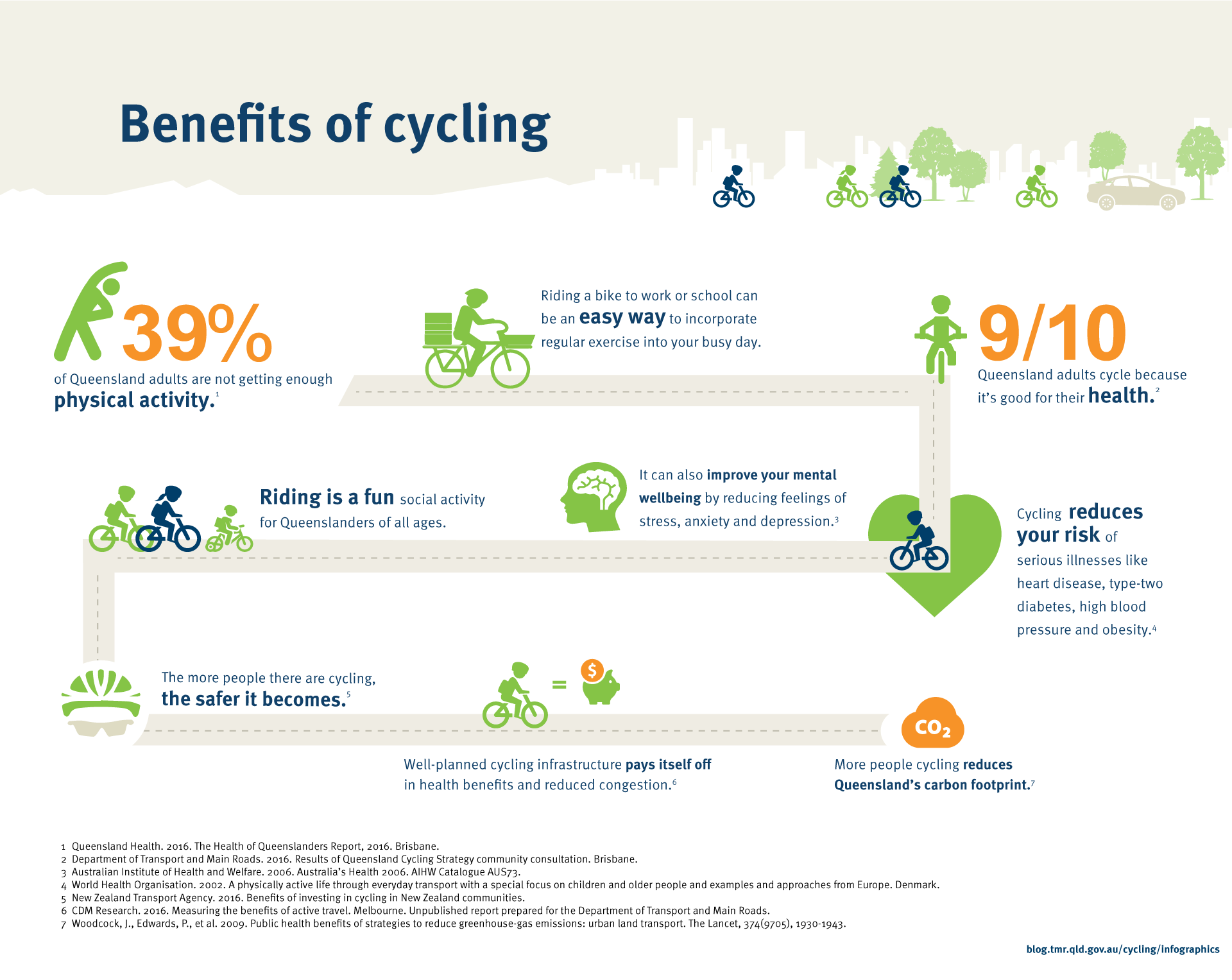 The Benefits of Cycling. 39% of Queensland adults are not getting enough physical activity. Riding a bike to work or school can be an easy way to incorporate regular exercise into your busy day. Nine out of ten adults cycle because it's good for their health. Riding is a fun social activity for Queenslanders of all ages. It can also improve your mental wellbeing by reducing feelings of stress, anxiety and depression. Cycling reduces your risk of serious illnesses like heart disease, type-two diabetes, high blood pressure and obesity. The more people there are cycling, the safer it becomes. Well planned cycling infrastructure pays itself off in health benefits and reduced congestion. Queensland Health. 2016. The Health of Queenslanders Report, 2016. Brisbane. Department of Transport and Main Roads. 2016. Results of Queensland Cycling Strategy community consultation. Brisbane. Australian Institute of Health and Welfare. 2006. Australia's Health 2006. AIHW Catalogue AUS73. World Health Organisation. 2002. A physically active life through everyday transport with a special focus on children and older people and examples and approaches from Europe. Denmark. New Zealand Transport Agency. 2016. Benefits of investing in cycling in New Zealand communities. CDM Research. 2016. Measuring the benefits of active travel. Melbourne. Unpublished report prepared for the Department of Transport and Main Roads.More people cycling reduces Queensland's carbon footprint.