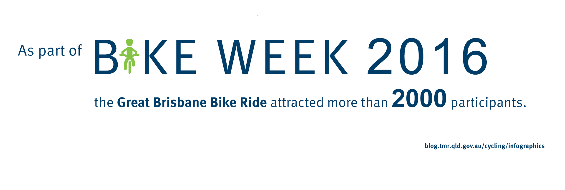 As part of Bike Week 2016 the Great Brisbane Bike Ride attracted more than 2000 participants.