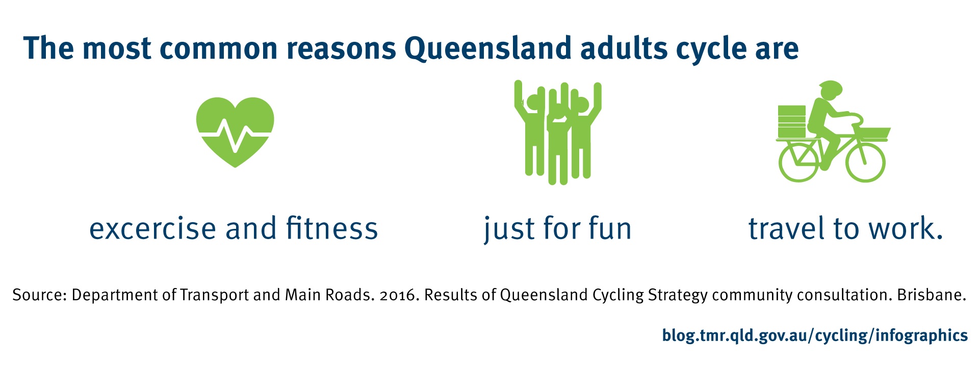 The most common reasons Queensland adults cycle are: for exercise and fitness, just for fun and for travel to work. Source: Department of Transport and Main Roads. 2016. Results of Queensland Cycling Strategy community consultation. Brisbane.