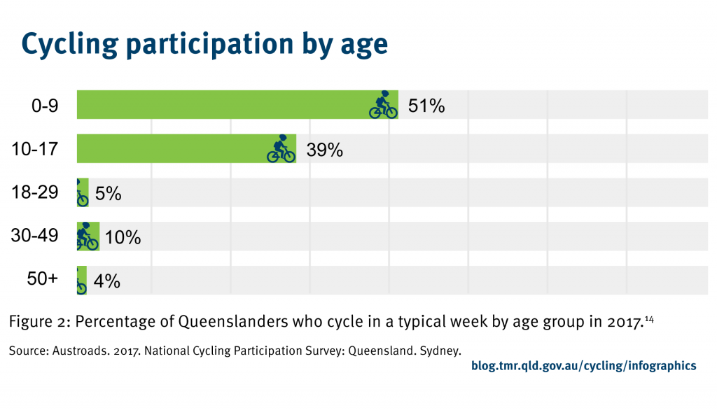 Cycling participation of Queenslanders declines with increasing age. In 2015, cycling participation in the up to nine-year old cohort is 46%, in the 10 to 17-year- old cohort it is 32%, in the 18 to 29-year- old cohort it is 16%, in the 30 to 49-year- old cohort it is 9% and for people aged 50 years and older it is only 3%(Austroads. 2017. National Cycling Participation Survey: Queensland. Sydney).