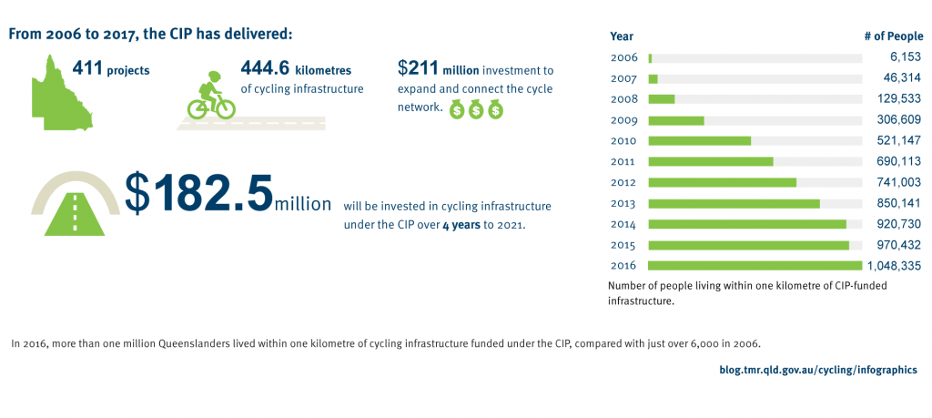 From 2006 to 2017, the CIP has delivered 411 projects, 444.6 kilometres of cycling infrastructure, a $211 million investment to expand and connect the cycle network and $182.5 million will be invested in cycling infrastructureunder the CIP over 4 years to 2020.