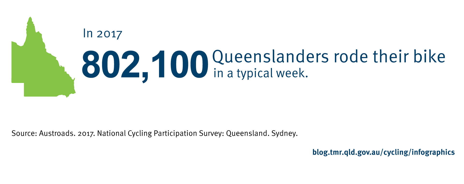 In 2017, 802 100 Queenslanders rode their bike in a typical week. Source: Austroads. 2017. National Cycling Participation Survey: Queensland. Sydney.