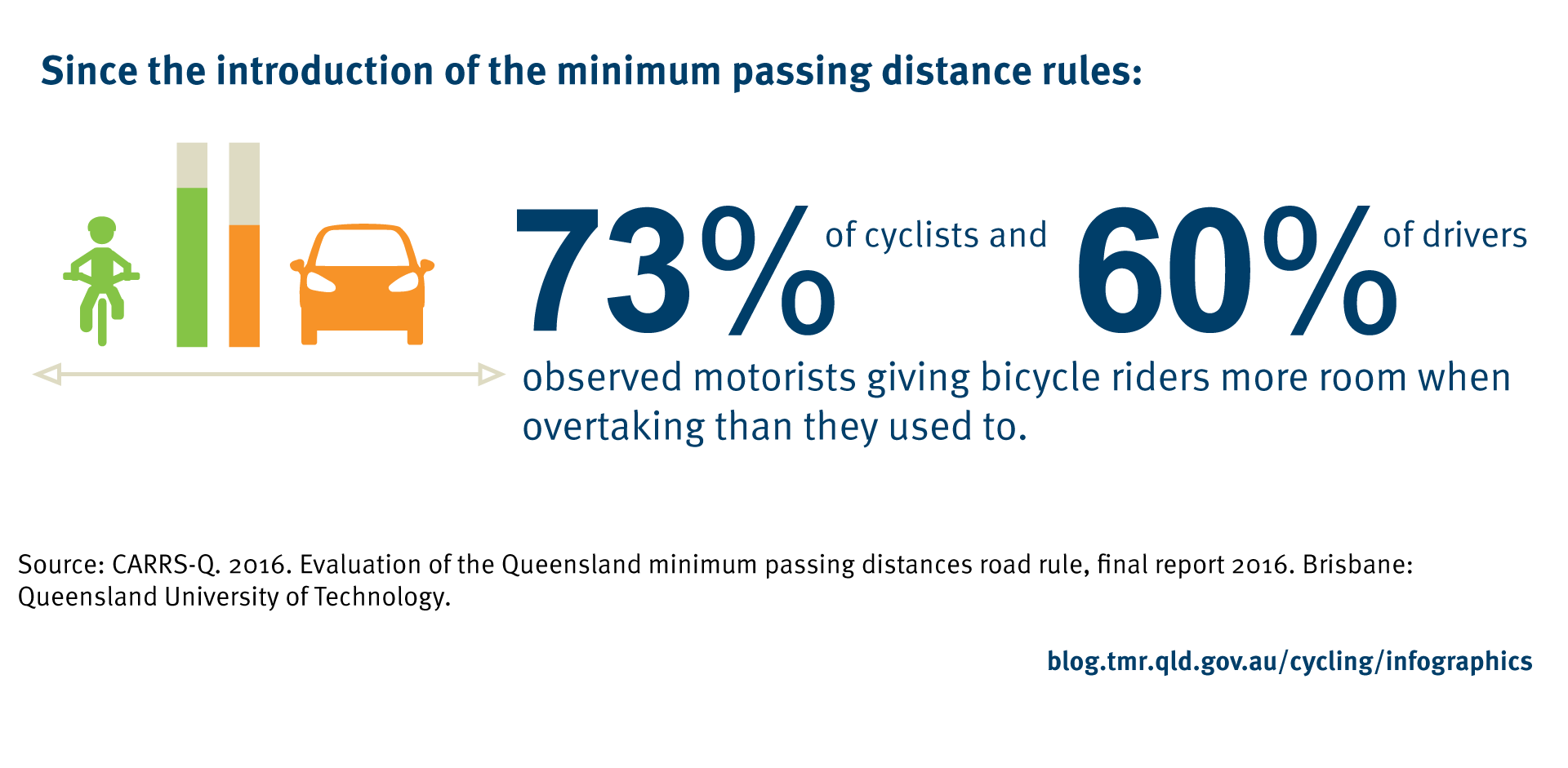 Since the introduction of the minimum passing distance rules, 73% of cyclists and 60% of drivers observed motorists giving bicycle riders more room when overtaking than they used to. Source: CARRS-Q. 2016. Evaluation of the Queensland minimum passing distances road rule, final report 2016. Brisbane: Queensland University of Technology.