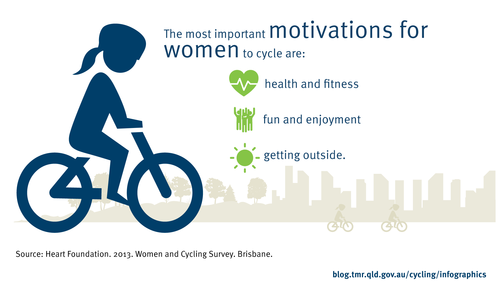 The most important motivations for women to cycle are: health and fitness, fun and enjoyment and getting outside. Source: Heart Foundation. 2013. Women and Cycling Survey. Brisbane.