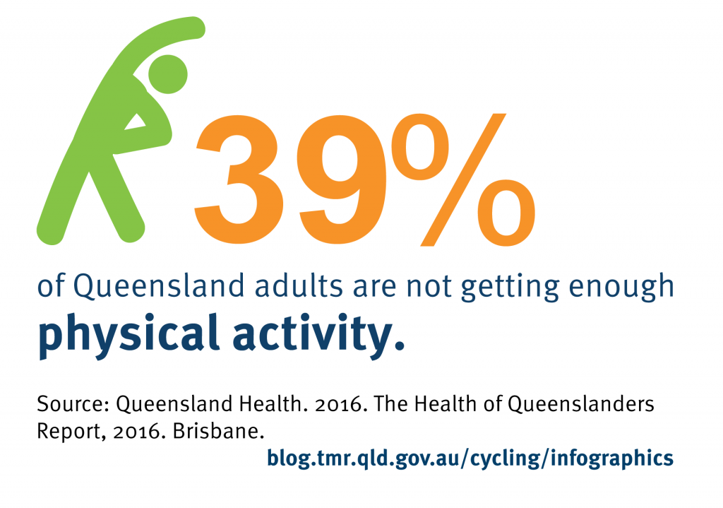 39% of Queensland adults are not getting enough physical activity.  Source: Queensland Health. 2016. The Health of Queenslanders Report, 2016. Brisbane.