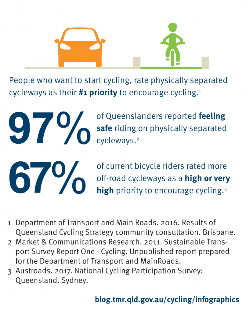 People who want to start cycling rate physically separated cycleways as their number one priority toencourage cycling (Department of Transport and Main Roads. 2016. Results of Queensland Cycling Strategy community consultation. Brisbane). 97% of Queenslanders reported feeling safe riding on physically separated cycleways (Market & Communications Research. 2011. Sustainable Transport Survey Report One - Cycling) 74% of current bicycle riders rated more off-road cycleways as a high priority to encourage cycling (Unpublished report prepared for the Department of Transport and MainRoads.13 Austroads. 2017. National Cycling Participation Survey: Queensland. Sydney).