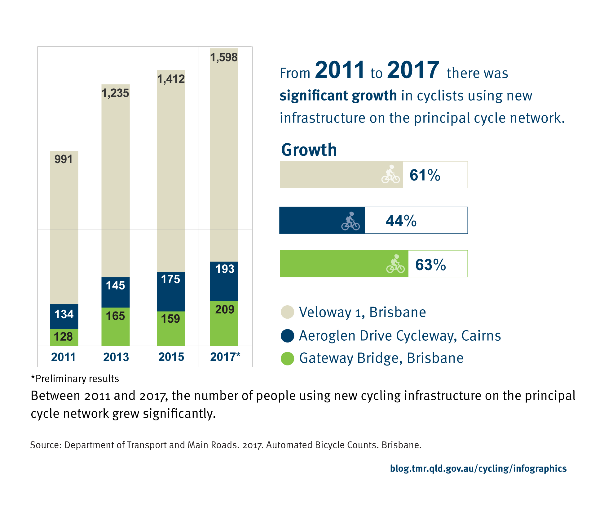 Between 2011 and 2017, the number of people using new cycling infrastructure on the principal cycle network grew significantly.  In 2011, average daily counts were: 991 for the Veloway 1 in Brisbane, 134 for the Aeroglen Drive Cycleway in Cairnsand 128 for the the Gateway Bridge in Brisbane. In 2013, average daily counts were: 1,235 for Veloway 1 in Brisbane, 145 for the Aeroglen Drive Cycleway in Cairnsand 165 for the Gateway Bridge in Brisbane. In 2015, average daily counts were: 1,412 for Veloway 1 in Brisbane, 175 for Aeroglen Drive Cycleway in Cairns and 159 for the Gateway Bridge in Brisbane. In 2017, average daily counts were: 1,598 for Veloway 1 in Brisbane, 193 for Aeroglen Drive Cycleway in Cairns and 209 for the Gateway Bridge in Brisbane. This data shows that from 2011 to 2017, Veloway 1 experienced a 61% growth in usage; Aeroglen Cycleway in Cairnsa 44% growth and the Gateway Bridge in Brisbane experienced a 63% growth in usage. Source: Department of Transport and Main Roads. 2017. Automated Bicycle Counts. Brisbane